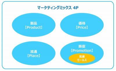 マーケティングミックス4P図