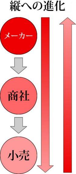 縦への進化図
